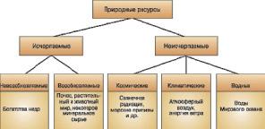 земельные ресурсы методы восстановления природного ресурса