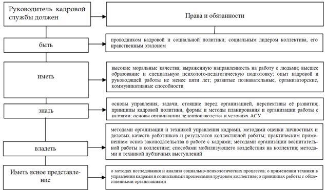 отдел кадров обязанности и функции