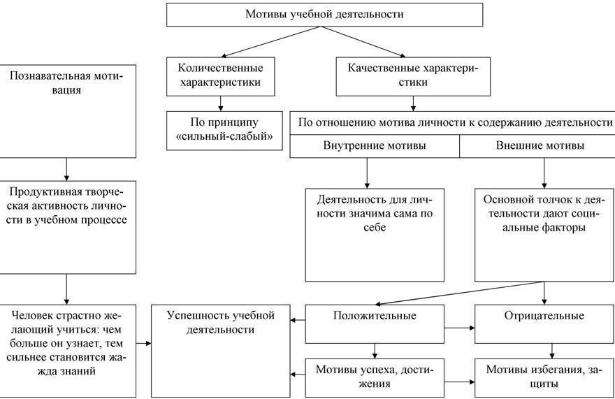 Виды мотивов и мотивации учебной деятельности