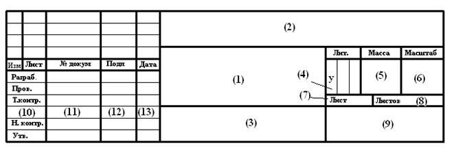 рамки для чертежа с основной надписью а4