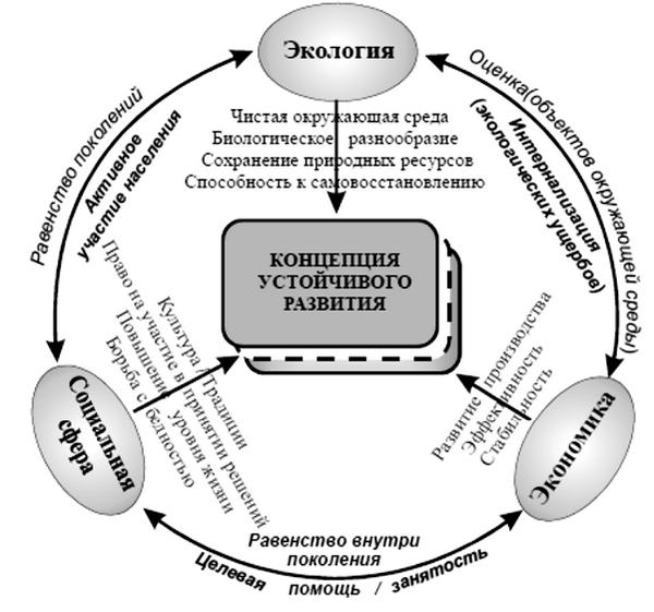 Экономическая социальная и экологическая концепция устойчивого развития