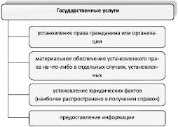 Понятие и содержание государственной услуги реферат 2915