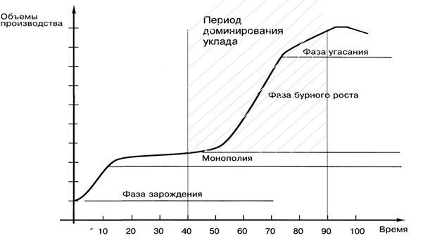 Жизненный цикл инноваций доклад 2562