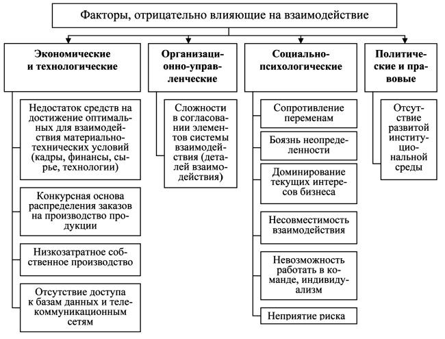 Факторы влияющие на развитие предпринимательства в россии.