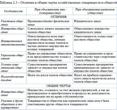 отличия коммерческой организации от некоммерческой таблица