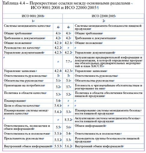 Сравнение хассп и исо-22000 стандартизация сертификация и метрология реферат