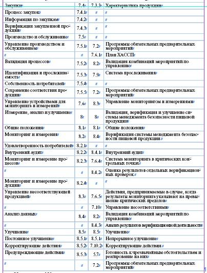 Согласование стандартов исо 22000 и исо 9000 серийная сертификация в беларусии чайных напитков