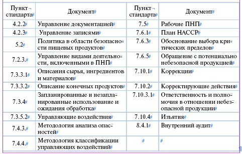 Организация по внедрению смк по исо 9001 при системе хассп комментарии к 98 фап сертификация аэроп