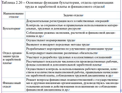 Задачи отдела бухгалтерии на предприятии декларация 2 ндфл 2019 для физических лиц