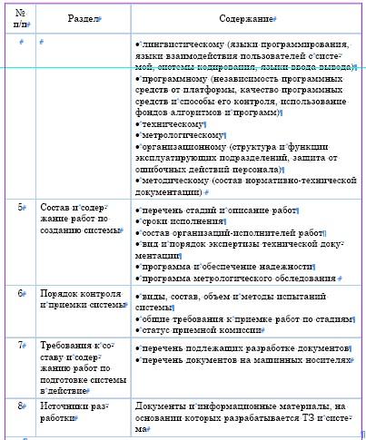 Пример технического задания на разработку сайта.