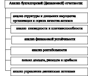 Анализ финансовой отчетности расчет рентабельности ru наталья Ольшевская Анализ финансовой анализ финансовой отчетности расчет рентабельности отчетности Шпаргалки 1 если изменить объем производства
