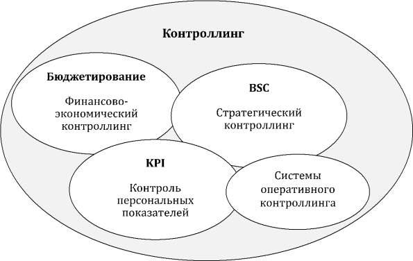 контроль и контроллинг картинки собрать столик