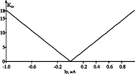 График перемножения функций